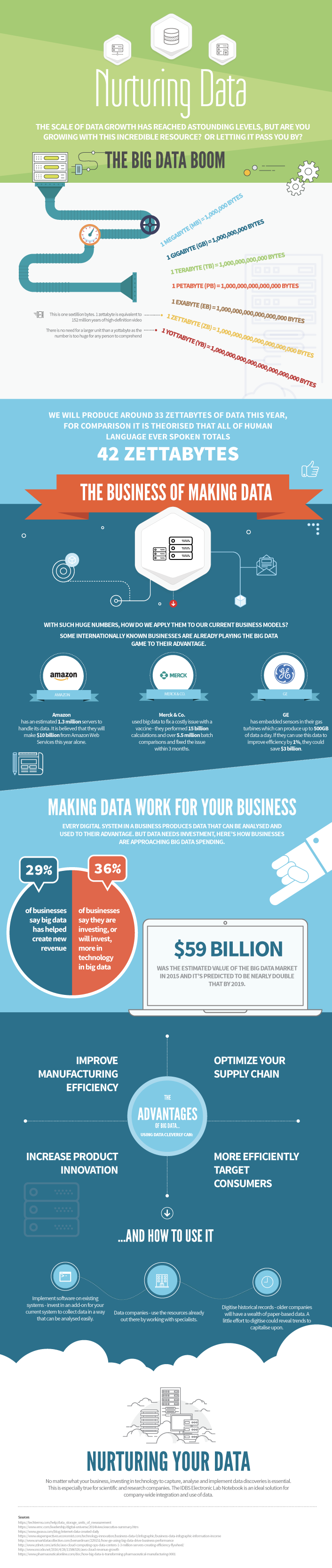 Big Data and Small Business - IDBS Infographic